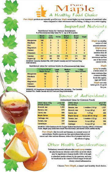 read more about maple syrup nutrition